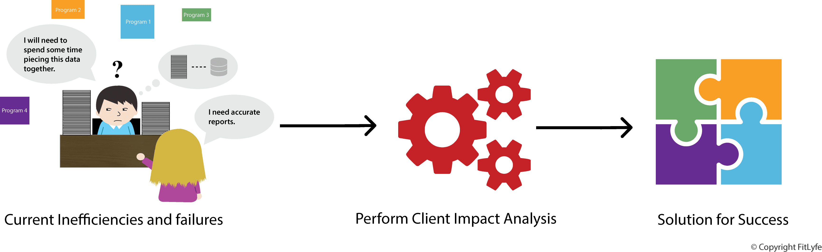 Client Impact Analysis